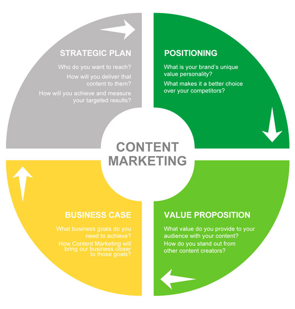 Content Marketing Strategy Content Marketing | Laneways.Agency