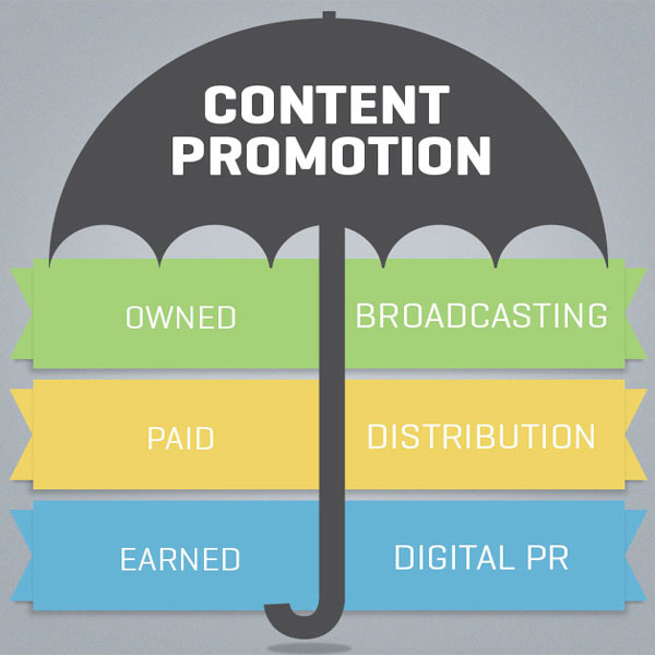 Content Promotion Content Marketing | Laneways.Agency