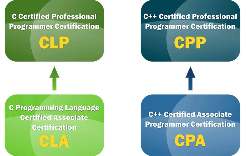 C And C++ Certifications | Laneways.Agency