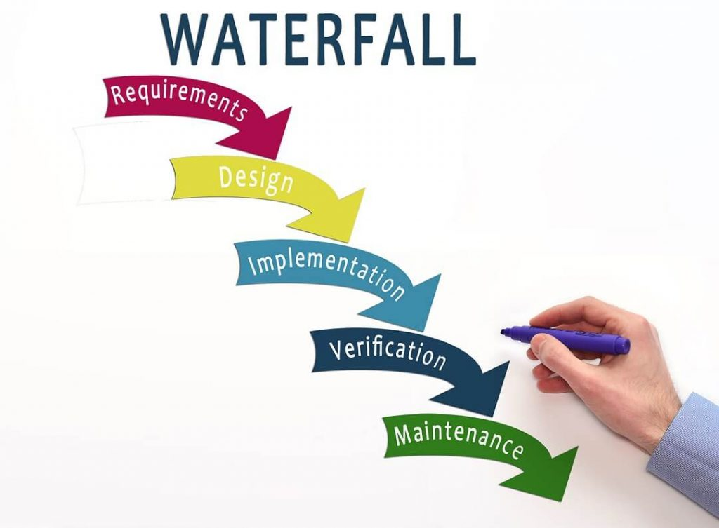 Practice #1 Use The Right Software Development Process (waterfall development) | Laneways.Agency