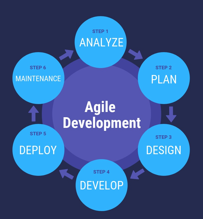 Use The Right Software Development Process (Agile Development) | Laneways.Agency