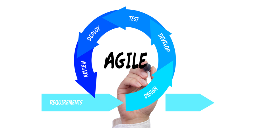Stages of the Agile Iteration Workflow Agile Software Development   Laneways.Agency