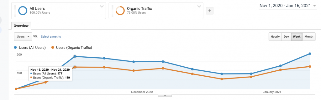 Organic Traffic Increases | Sparrow Insurance Case Study