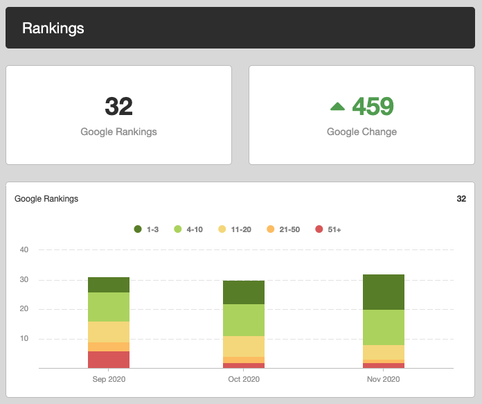 Sparrow Stats After 4 months of SEO Campaign | Laneways Agency