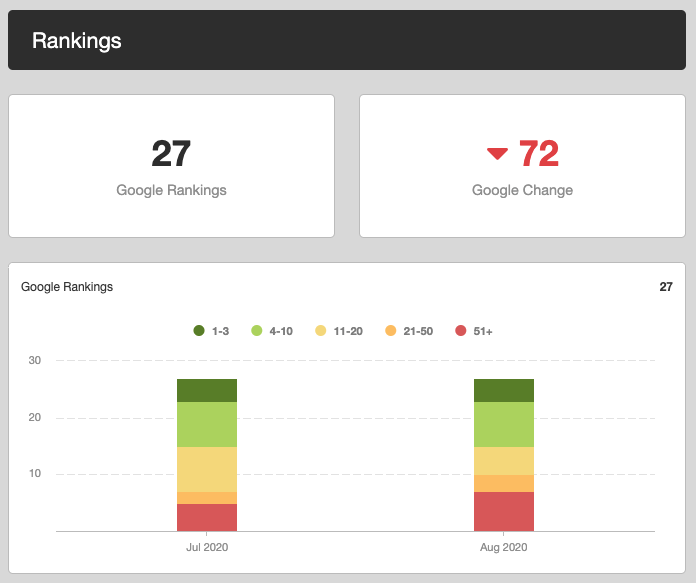 Sparrow Stats After Initial On-site Optimization | Laneways Agency