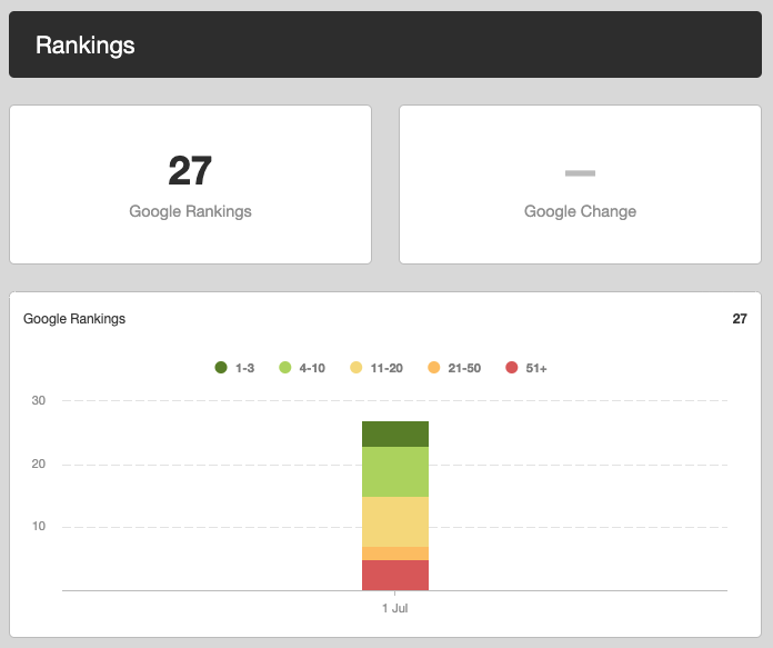Sparrow Stats Before Started SEO | Laneways Agency